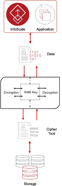 Figure 1. Encryption and Decryption process