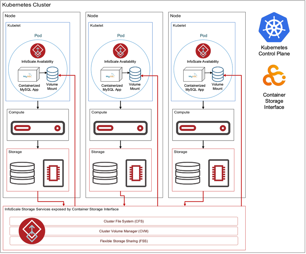 Figure 1. Kubernetes cluster with InfoScale Enterprise CSI plug-in and VCS agents