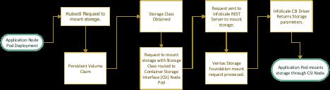 Figure 2. Process flow: InfoScale CSI plug-in