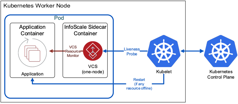 Figure 3. Kubernetes pod with InfoScale VCS side-car monitoring of a containerized application