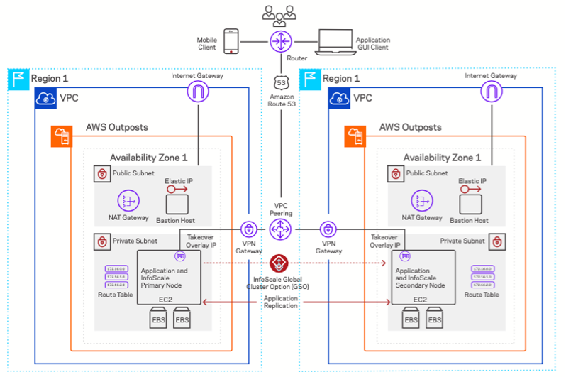 InfoScale Availability on AWS Outposts in two different regions, VPCs and availability zones.