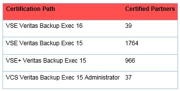 Backup Exec Technical Support - Partner Newsletter - 1st Edition - Nov 2016