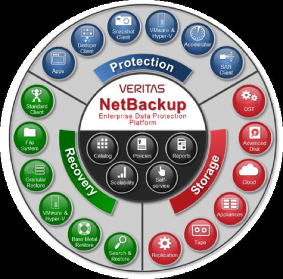 NetBackup, Unified Data Protection