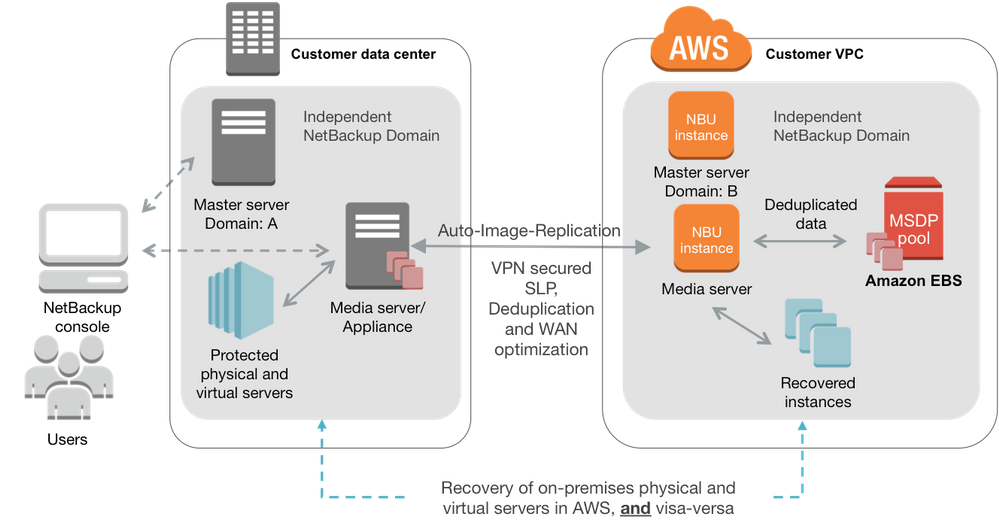 Figure 6: AWS-enabled NetBackup architecture for DR