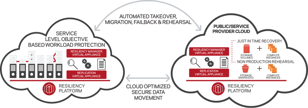 Resiliency Platform for Public_Service Provider Cloud.png