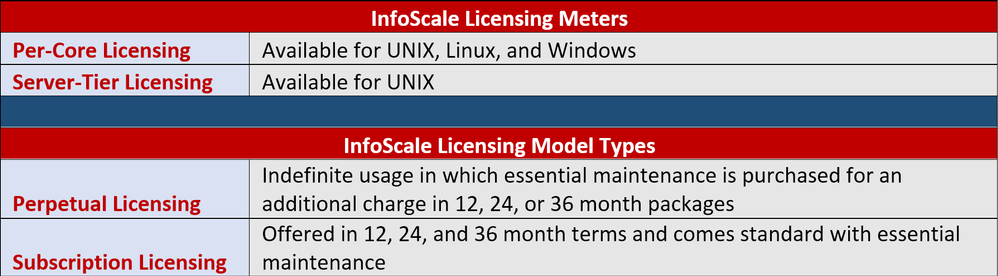 InfoScale Licensing Options.png