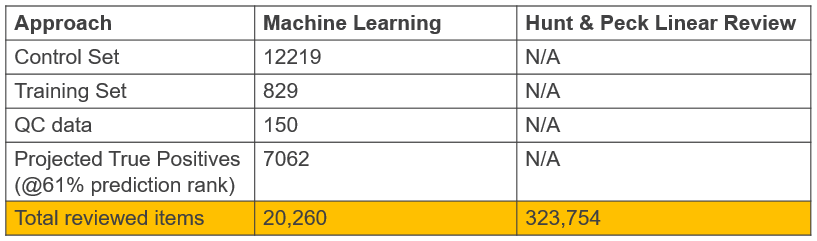 Cost Savings: Machine Learning v. Hunt & Peck Searches