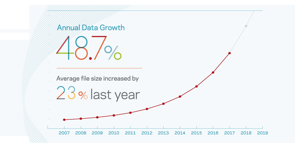 data-growth-TW-1024x512.png