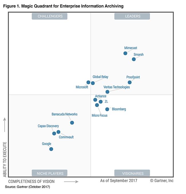 2017 Gartner Magic Quadrant For Enterprise Informa Vox