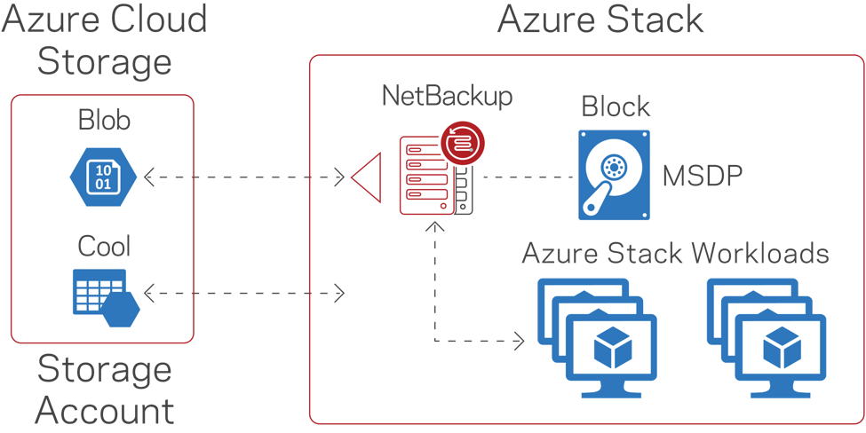 How Veritas Protects Microsoft Azure Stack, the Mo    - VOX
