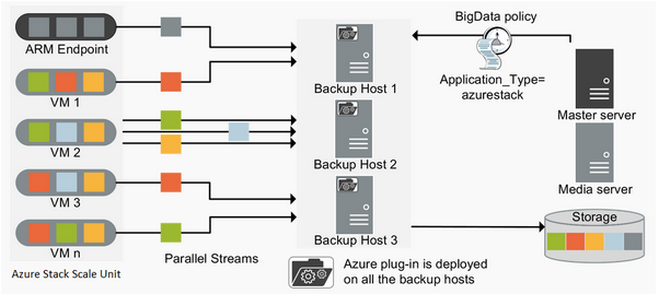 This illustration highlights the components required for NetBackup to protect Azure Stack Virtual Machines.