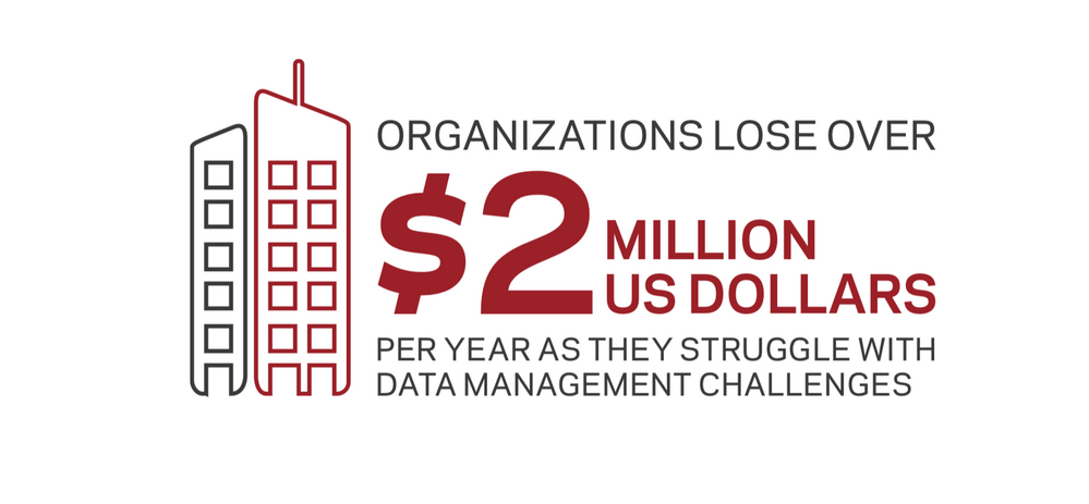 Organizations lose over $2B.png