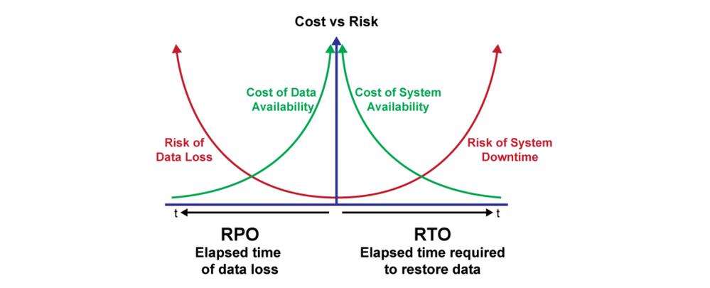 RPO:RTO Cost:Risk curve.png