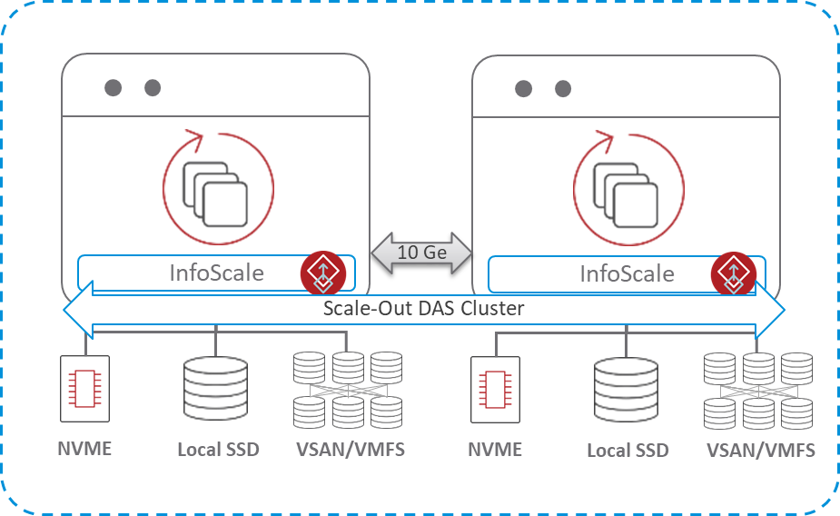 InfoScale in-guest on VMware with multiple storage options.