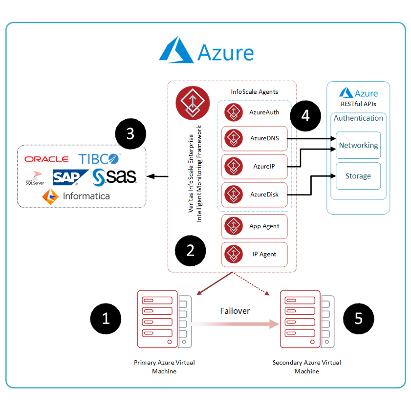 InfoScale and Azure.png