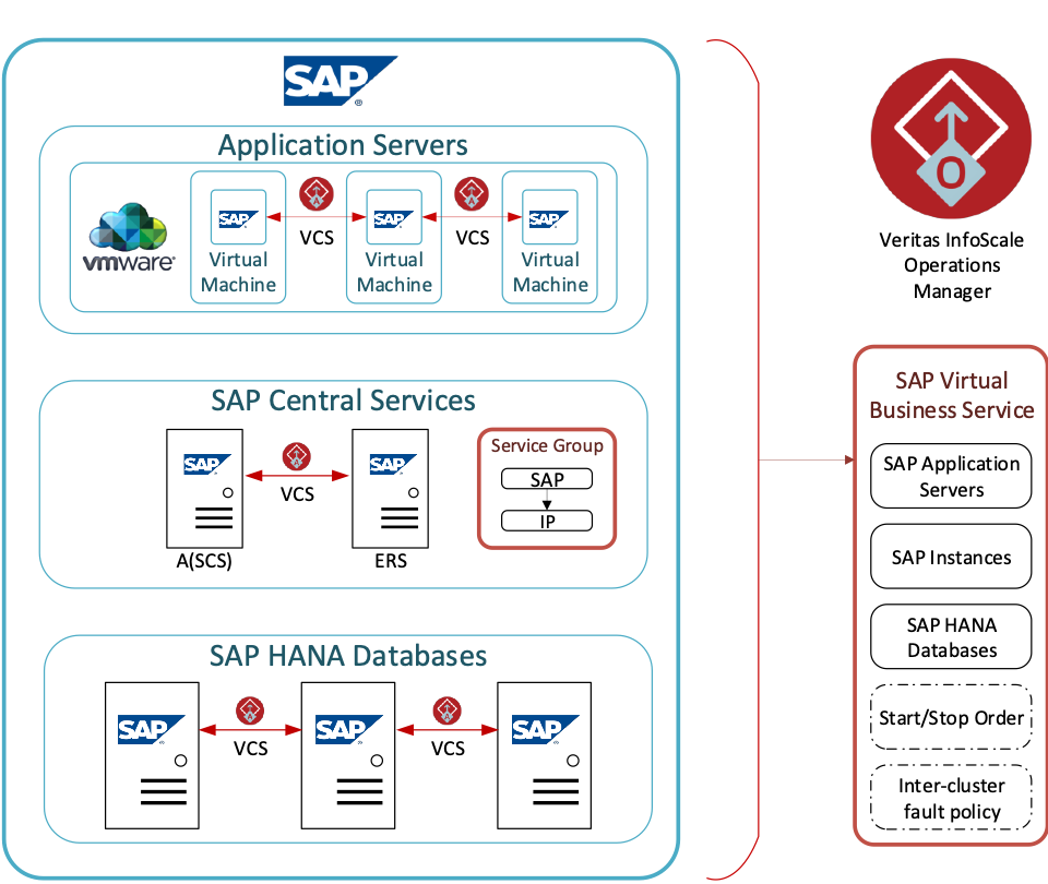 Figure 1. Example configuration of an InfoScale Virtual Business Service for SAP