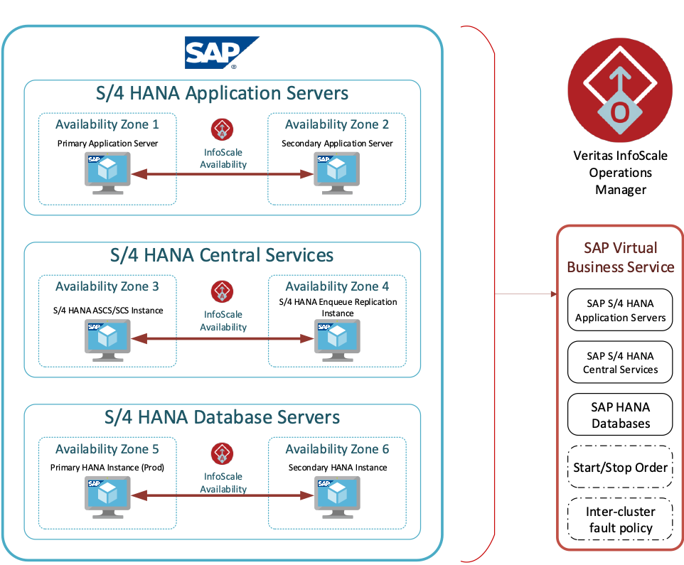 Figure 1. Example configuration of an InfoScale Virtual Business Service for SAP S/S4HANA in Azure