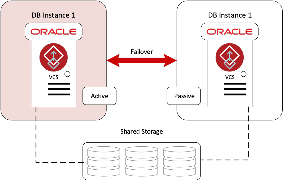 Figure 1 Veritas InfoScale Enterprise for Oracle Single Instance with Fast Failover Overview