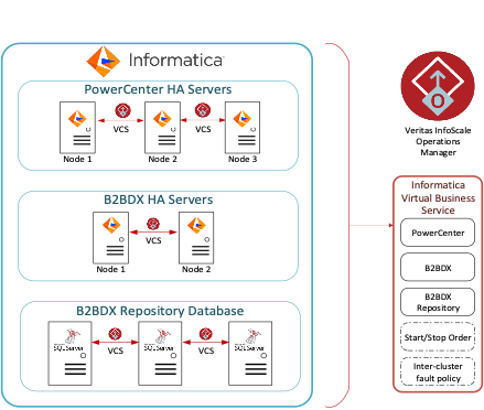 Figure 3. Example configuration of an InfoScale Virtual Business Service for Informatica PowerCenter and B2BDX