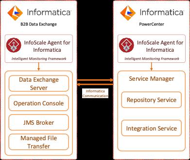 Figure 2. InfoScale Agent for Informatica PowerCenter and B2BDX