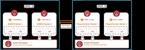 Figure 1. InfoScale Enterprise with Informatica PowerCenter HA and B2BDX HA