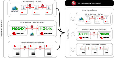 Figure 2. Virtual Business Service managed in VIOM