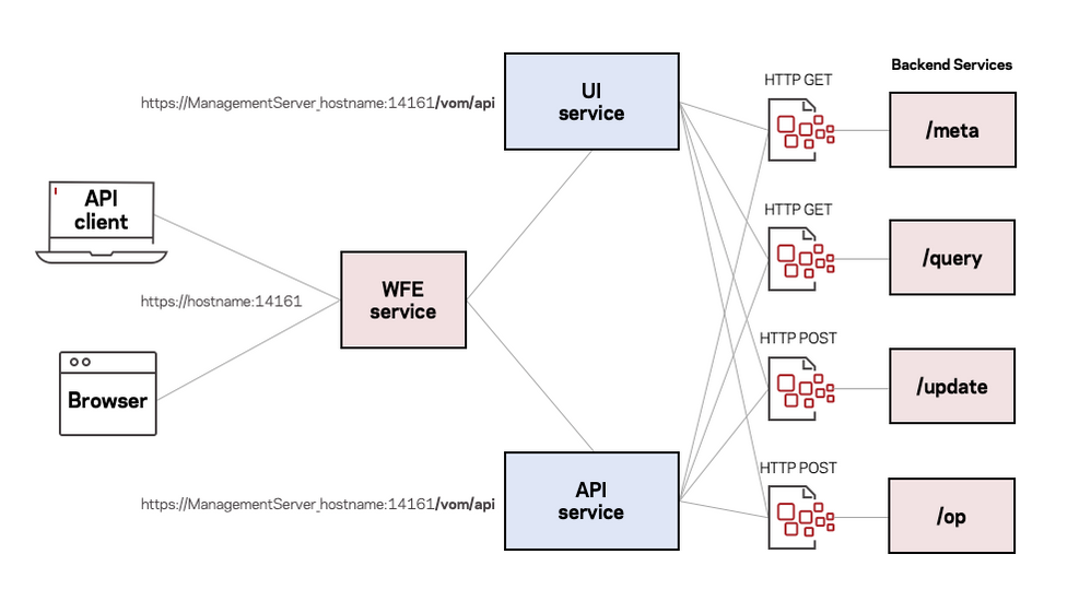 Figure 1. API Overview