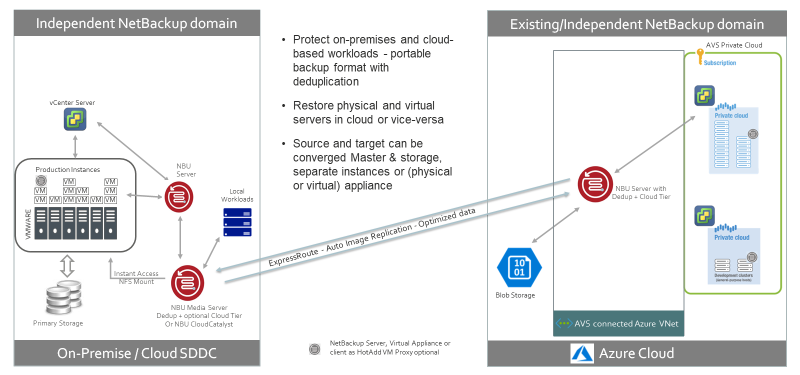 Figure 4 illustrates the versatility of a NetBackup protecting both on-premise VMware and AVS workloads.