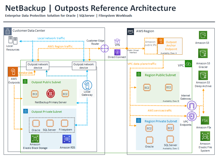 NetBackup Outpost Reference Architecture.png